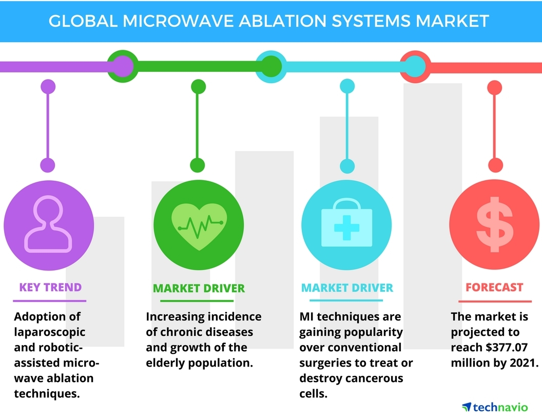 Technavio has published a new report on the global microwave ablation systems market from 2017-2021. (Graphic: Business Wire)