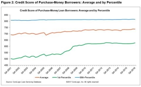 Figure 2: Credit Score of Purchase-Money Borrowers: Average and by Percentile Q4 2016 (Graphic: Business Wire)