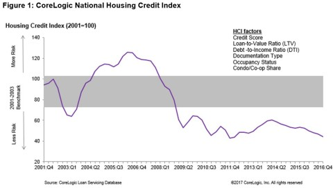 Figure 1: CoreLogic National Housing Credit Index Q4 2016 (Graphic: Business Wire)