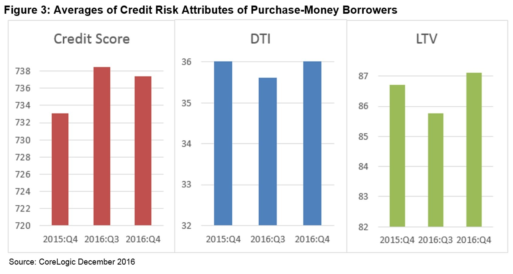 Figure 3: Averages of Credit Risk Attributes of Purchase-Money Borrowers Q4 2016 (Graphic: Business Wire)