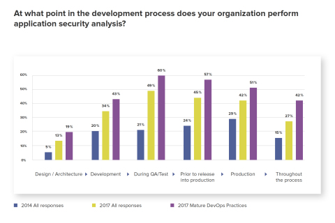Sonatype's 2017 DevSecOps Community Survey reveals automated security adoption grew 3x over past three years. (Graphic: Business Wire)