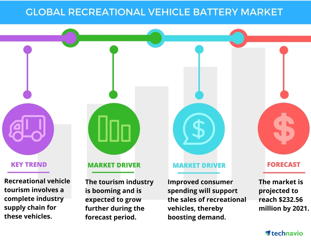 Technavio has published a new report on the global recreational vehicle battery market from 2017-2021. (Graphic: Business Wire)
