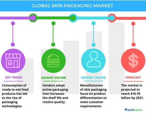 Technavio has published a new report on the global skin packaging market from 2017-2021. (Graphic: B ...