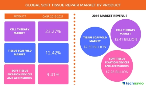 Technavio has published a new report on the global soft tissue repair market from 2017-2021. (Photo: Business Wire)
