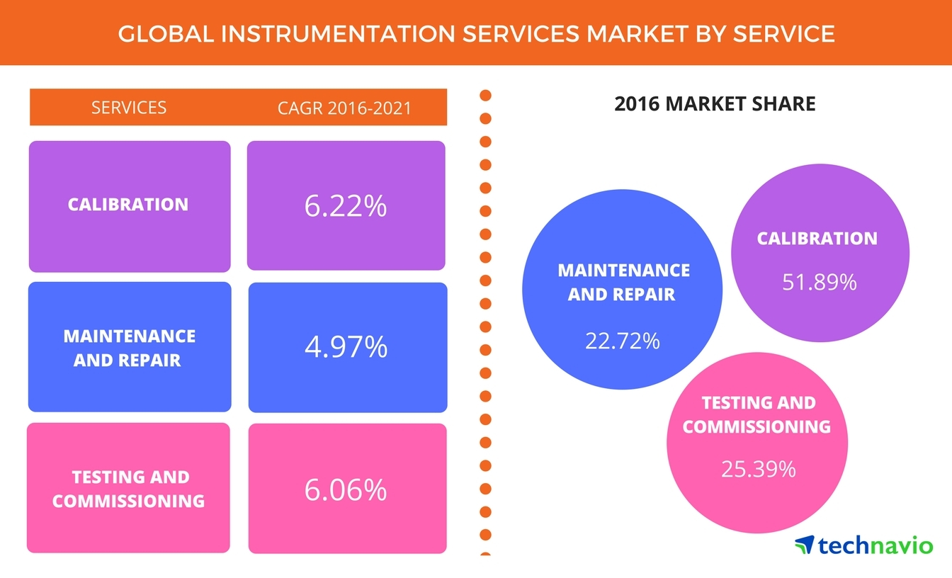 Technavio has published a new report on the global instrumentation services market from 2017-2021. (Graphic: Business Wire)