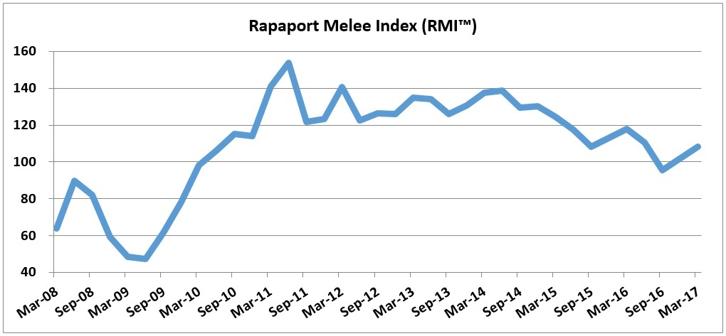 Rapaport Melee Diamond Index Up 13.3% in 1Q 2017 (Graphic: Business Wire)