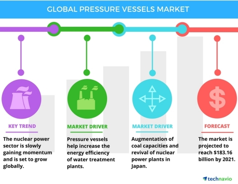 Technavio has published a new report on the global pressure vessels market from 2017-2021. (Photo: Business Wire)