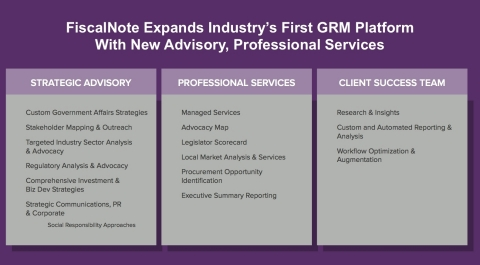 Enterprise customers like TATE Global rely on FiscalNote's strategic analysis as well as its industry-first government relationship management (GRM) platform. (Graphic: Business Wire)