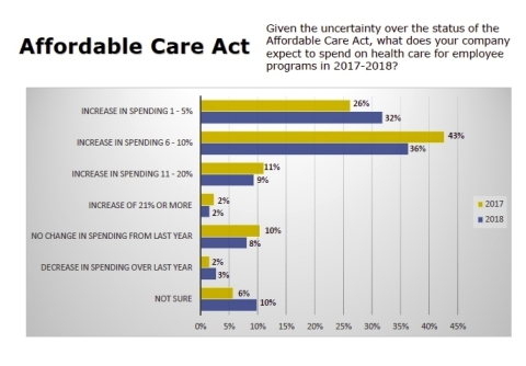 The American Institute of CPAs asked CEOs, CFOs and other senior-level CPAs for their views on health care costs in the coming year. (Graphic: Business Wire)