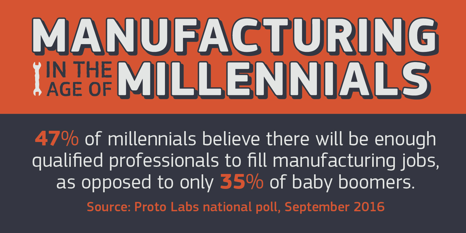 A more optimistic outlook among millennials about the future of manufacturing could bode well for an industry that is contending with an ongoing skills shortage. (Graphic: Proto Labs)