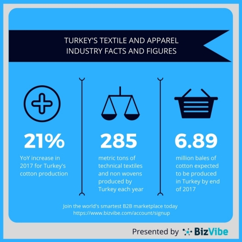 Recent research shows a positive outlook for Turkey's textile and apparel industry.(Graphic: Business Wire)