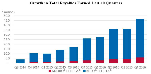Growth in Total Royalties Earned Last 10 Quarters (Graphic: Business Wire)