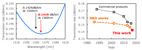 (Left) Transmission loss spectrum of the fiber that renewed the world record. (Right) The history of loss reduction in ultra-low loss fibers. (Graphic: Business Wire)