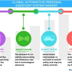 Technavio has published a new report on the global automotive personal assistant system market from 2017-2021. (Graphic: Business Wire)