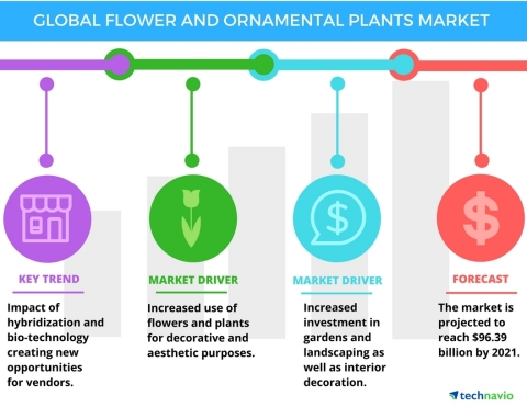 Technavio has published a new report on the global flower and ornamental plants market from 2017-2021. (Graphic: Business Wire)