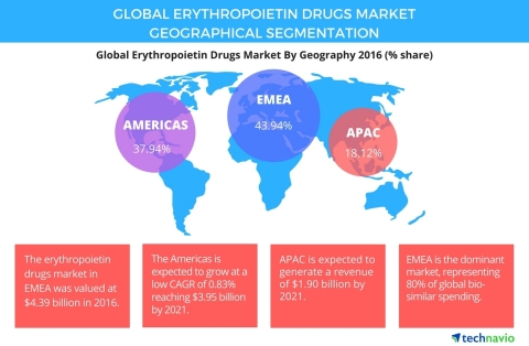 Technavio has published a new report on the global erythropoietin drugs market from 2017-2021. (Graphic: Business Wire)