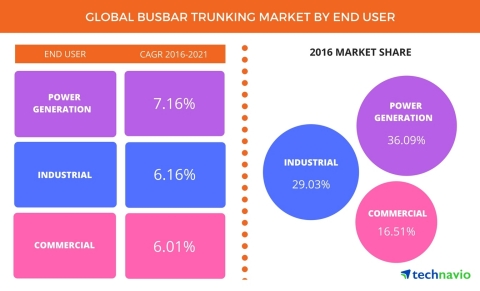 Technavio has published a new report on the global busbar trunking system market from 2017-2021. (Graphic: Business Wire)