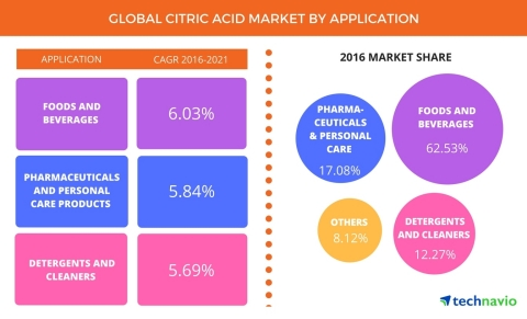 Technavio has published a new report on the global citric acid market from 2017-2021. (Graphic: Business Wire)