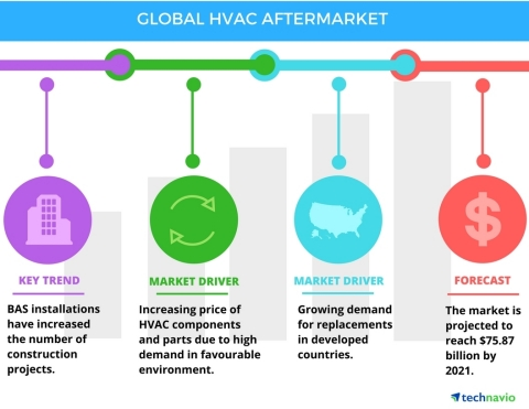 Technavio has published a new report on the global HVAC aftermarket from 2017-2021. (Graphic: Business Wire)