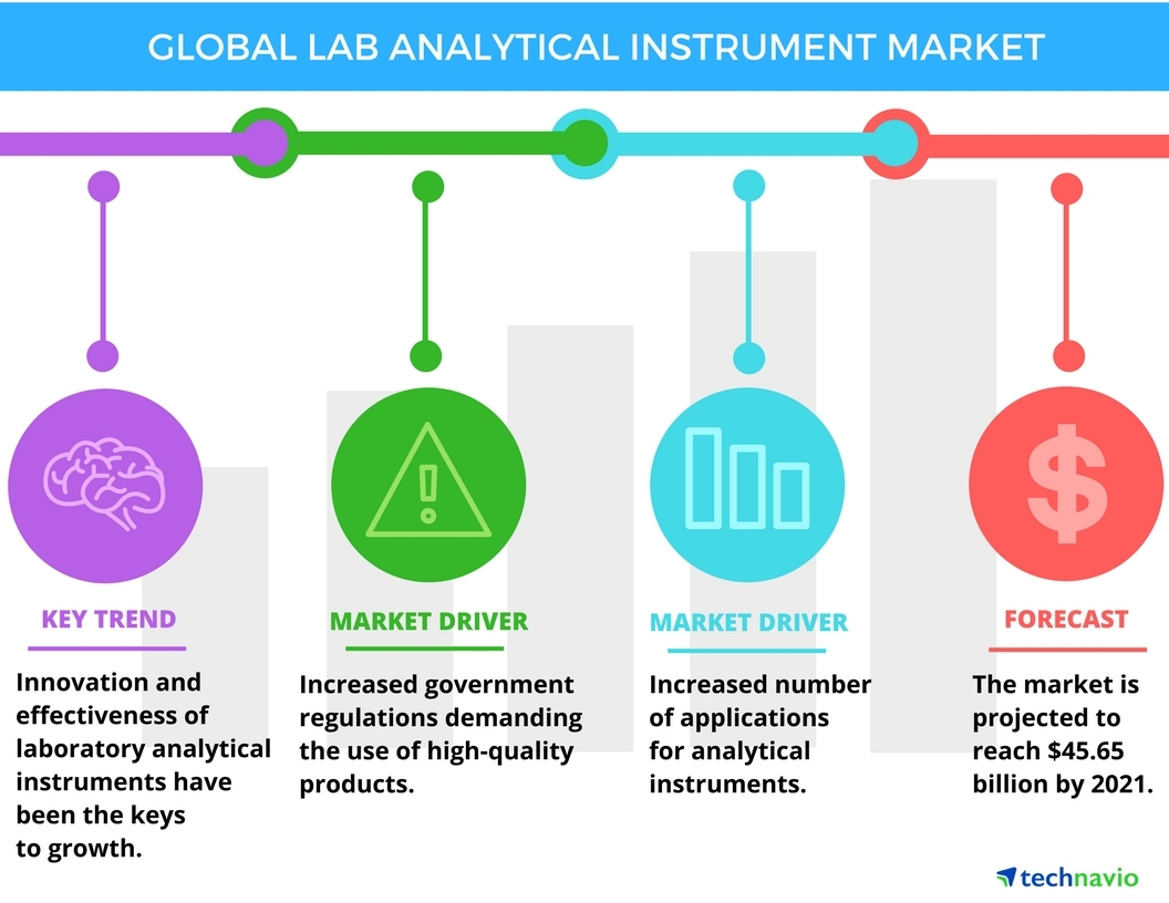 Technavio has published a new report on the global laboratory analytical instruments market from 2017-2021. (Graphic: Business Wire)