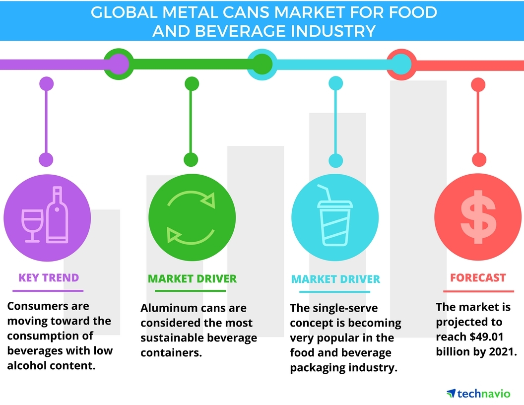 Food and beverage industry report