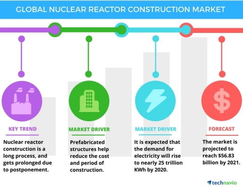 Technavio has published a new report on the global nuclear reactor construction market from 2017-2021. (Graphic: Business Wire)