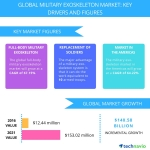 Technavio has published a new report on the global military exoskeleton market from 2017-2021. (Graphic: Business Wire)