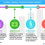 Technavio has published a new report on the global animal parasiticides market from 2017-2021. (Graphic: Business Wire)