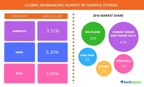 Technavio has published a new report on the global biobanking market from 2017-2021. (Graphic: Business Wire)