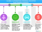 Technavio has published a new report on the global automotive steering-mounted electronics market from 2017-2021. (Graphic: Business Wire)