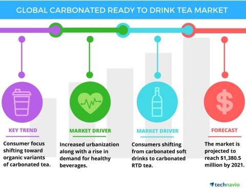 Technavio has published a new report on the global carbonated ready-to-drink (RTD) tea market from 2017-2021. (Graphic: Business Wire)
