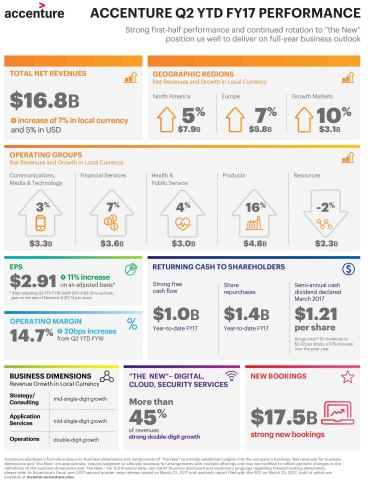 Q2 YTD FY17 Infographic (Graphic: Business Wire)