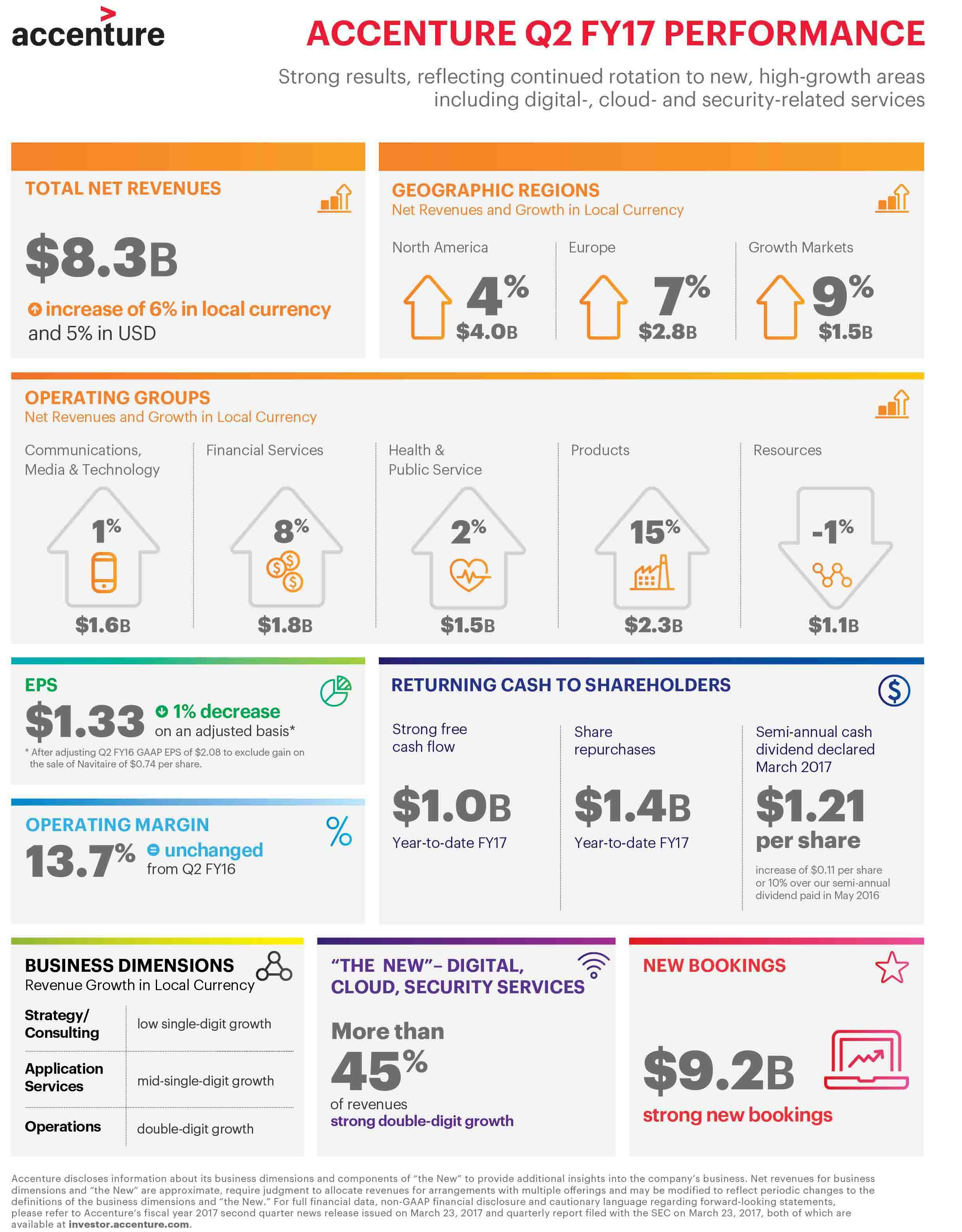 Q2 FY17 Infographic (Graphic: Business Wire)