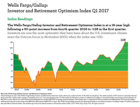 Wells Fargo/Gallup: Investor and Retirement Optimism Index Q1 2017 (Graphic: Business Wire)