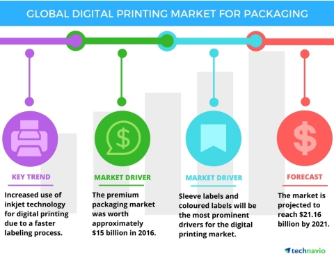 Technavio has published a new report on the global digital printing market for packaging from 2017-2021. (Graphic: Business Wire)
