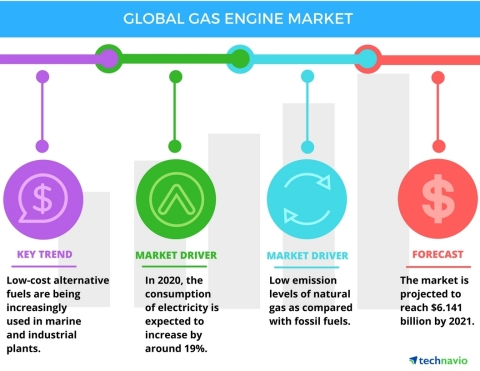 Technavio has published a new report on the global gas engine market from 2017-2021. (Graphic: Business Wire)