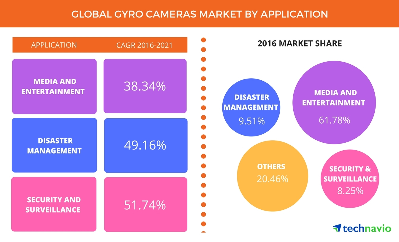Technavio has published a new report on the global gyro camera market from 2017-2021. (Photo: Business Wire)