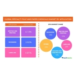 Technavio has published a new report on the global specialty pulp and paper chemicals market from 2017-2021. (Graphic: Business Wire)