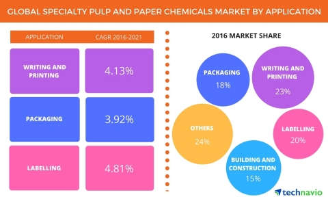 Technavio has published a new report on the global specialty pulp and paper chemicals market from 20 ...