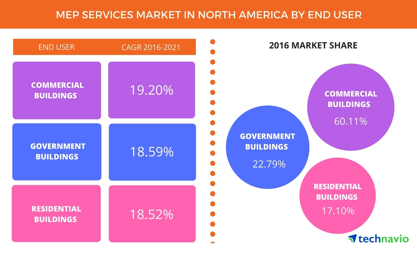 Technavio has published a new report on the MEP services market in North America from 2017-2021. (Graphic: Business Wire)