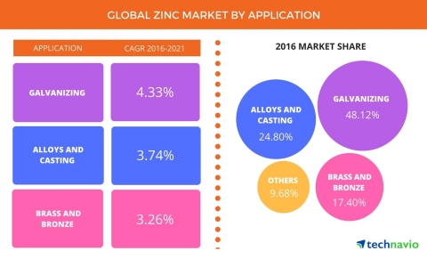 Technavio has published a new report on the global zinc market from 2017-2021. (Graphic: Business Wire)