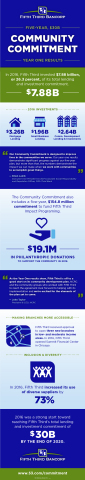 Fifth Third Bancorp $30 Billion Community Commitment Year One Results Infographic (Graphic: Business Wire)
