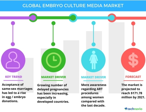 Technavio has published a new report on the global embryo culture media market from 2017-2021. (Graphic: Business Wire)