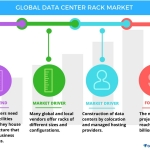Technavio has published a new report on the global data center rack market from 2017-2021. (Graphic: Business wire)