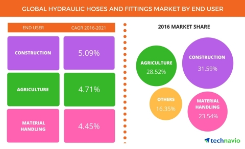 Technavio has published a new report on the global hydraulic hose and fittings market from 2017-2021. (Graphic: Business Wire)