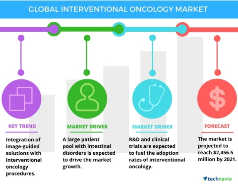 Technavio has published a new report on the global interventional oncology market from 2017-2021. (Graphic: Business Wire)