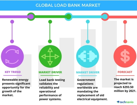 Technavio has published a new report on the global load bank market from 2017-2021. (Graphic: Business Wire)