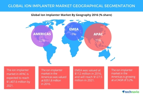 Technavio has published a new report on the global ion implanter market from 2017-2021. (Graphic: Business Wire)
