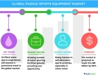 Technavio has published a new report on the global paddle sports equipment market from 2017-2021. (Graphic: Business Wire)
