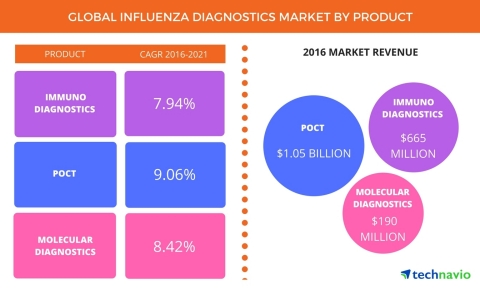 Technavio has published a new report on the global influenza diagnostics market from 2017-2021. (Graphic: Business Wire)